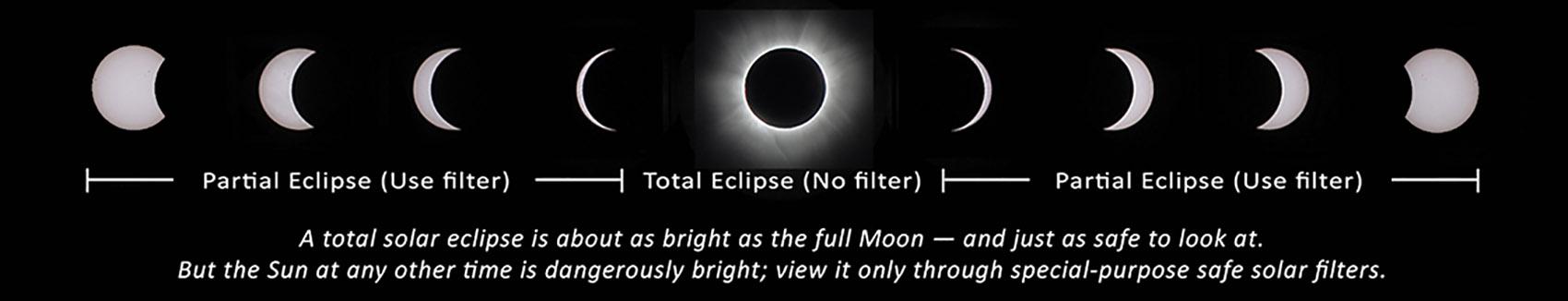 Eclipse Eye Safety Chart